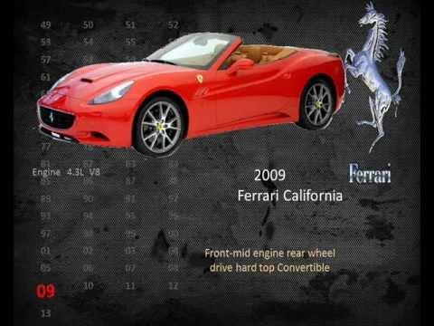 Ferrari history timeline