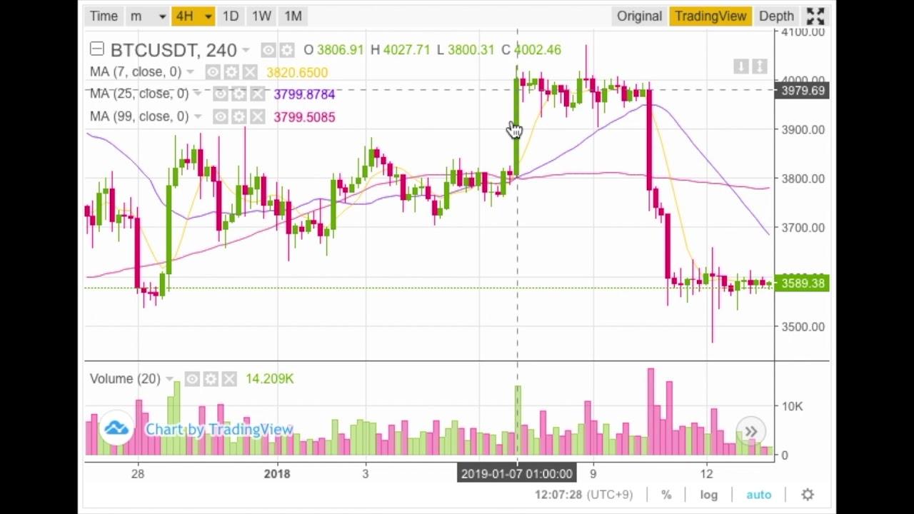 ビットコイン/円(BTC/JPY)|5分足|仮想通貨リアルタイムチャート - ザイFX!×ビットコイン