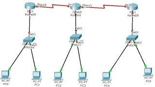 Routing Information protocol  RIP(V1 & V2) IP routing  on Cisco Packet tracer