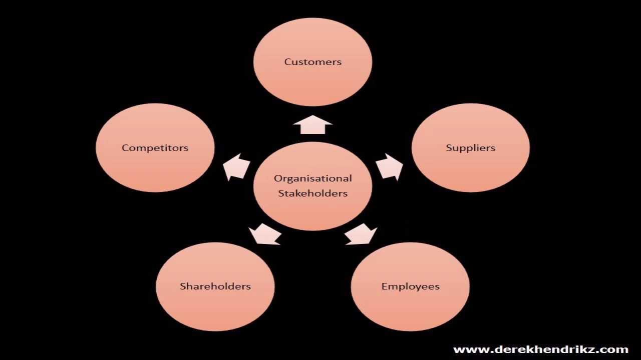relationship of shareholders and bondholders