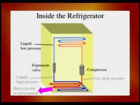 Refrigerator Compressor How It Works how refrigerator works - youtube
