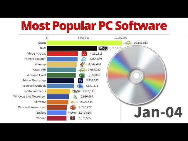 Most Popular PC Software - 2004/2021