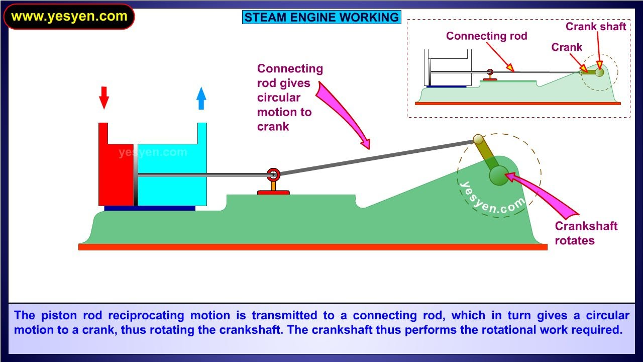 hight resolution of steam engine working animation