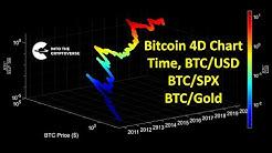 Bitcoin 4 Dimensional Chart (Time, BTC/USD, BTC/Gold, and BTC/SPX)