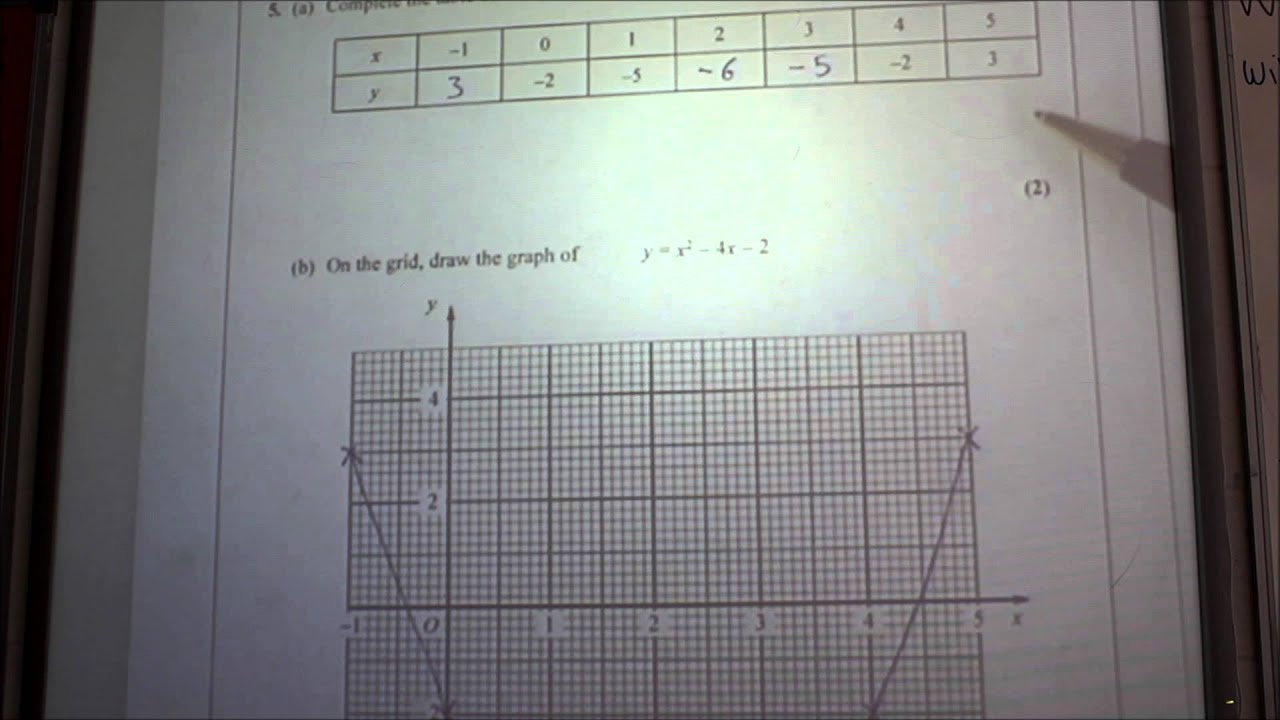 Quadratic Graph Questions Higher Gcse