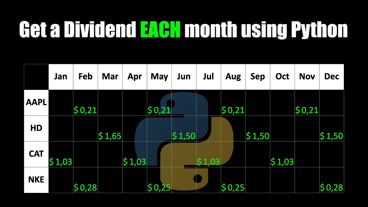How to Get A Dividend EACH Month using Python [Dividend Scraper]