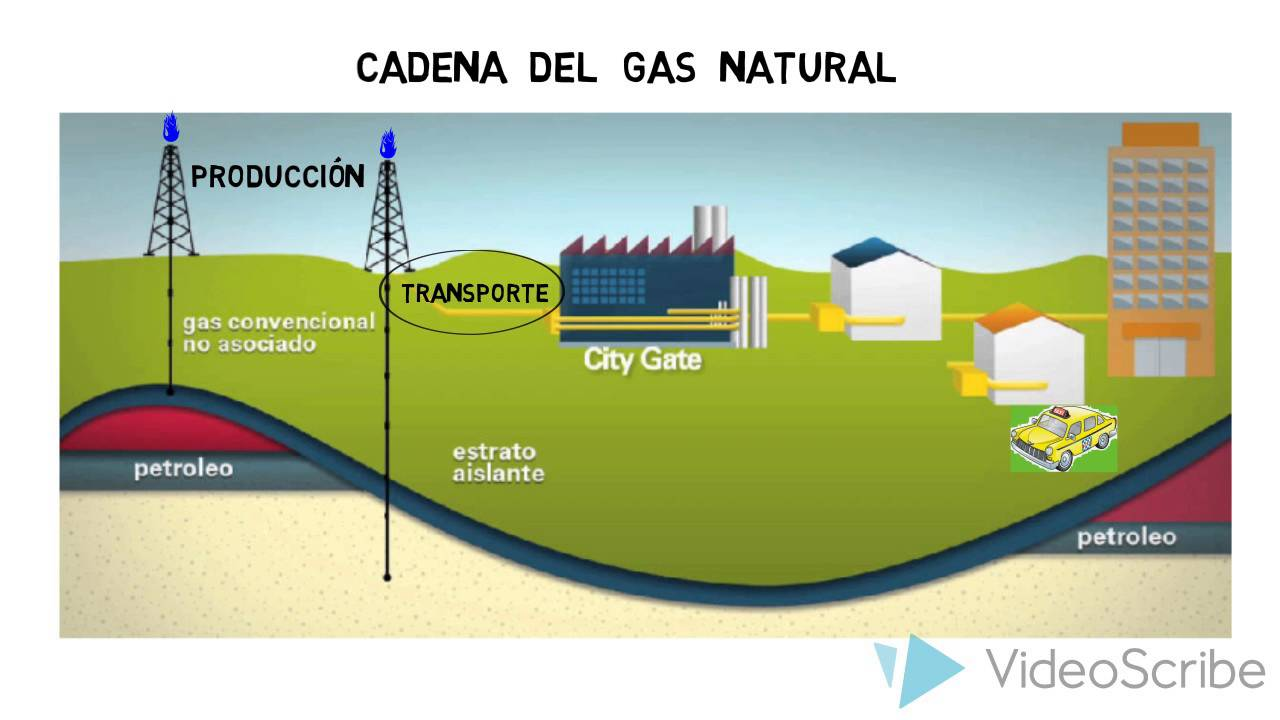 Gas Natural Colombia