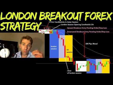 How To Trade The London Breakout Forex Trading Strategy 👍