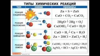 Таблицы Химия 8 класс (комплект 23 таб) - видео презентация.