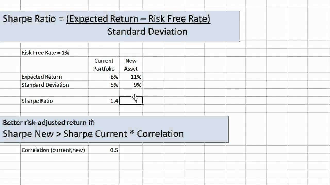 Sharpe Ratio And Adding An Asset Youtube