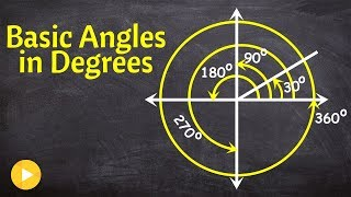 What are the basic angles in degrees you should know in standard form