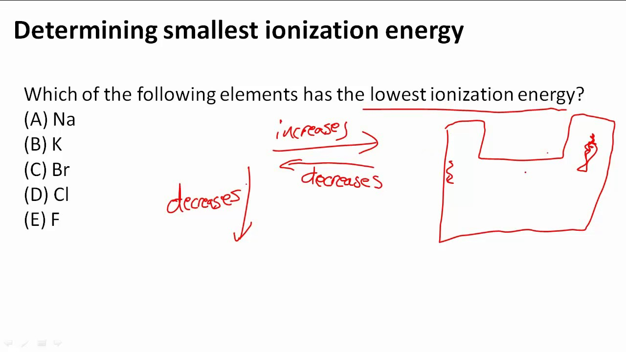 a short essay on ionization energy B ionization energy g atomic essay 48 ans: first ionization energies decrease from top to bottom within a group and examview - periodic trends study guidetst.