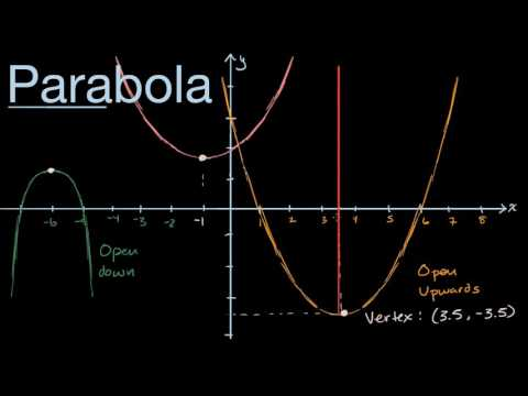 Visual introduction to parabolas