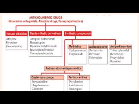 Anti-Cholinergic Drugs: Atropine, Scopolamine/ Atropine Derivatives/ Atropine Substitutes