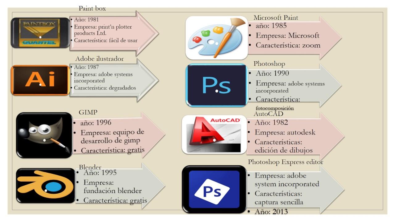 Excepcional Línea De Tiempo De La Plantilla De Microsoft Colección ...