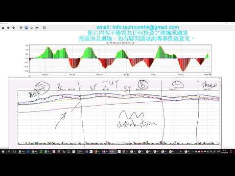 2018-05-13 小心. 香港程式交易 Algo Trading 大市分析