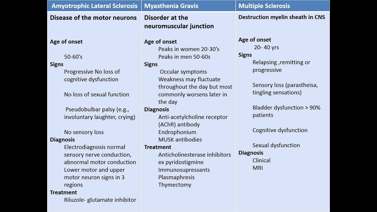 Difference Between Als Mg Ms Youtube: what is lower motor neuron disease