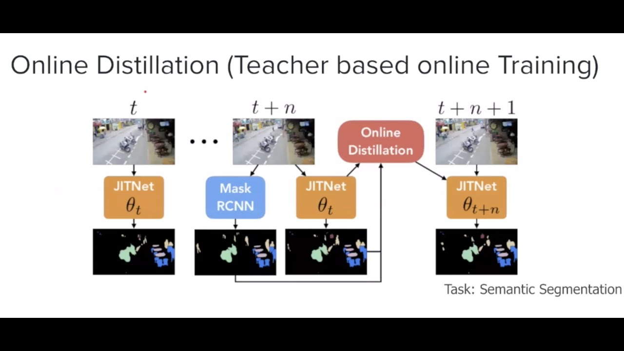 PR-200: Online Model Distillation for Efficient Video Inference