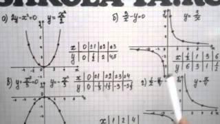 Алгебра 9 кл. Мордкович. Параграф 5.5