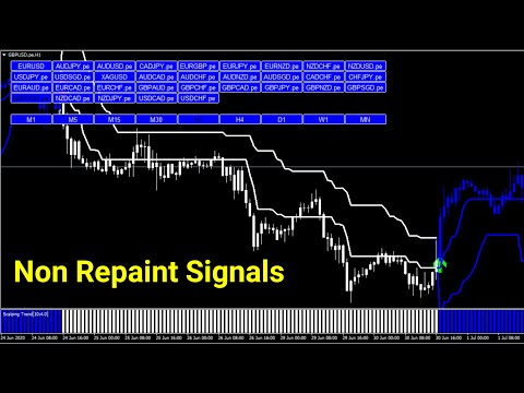 Forex Scalping Trend Signals 100% Non Repaint