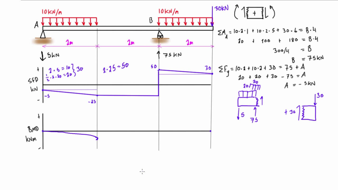 shear force and bending moment diagram practice problem 7 youtube rh youtube com bending moment diagram generator bending moment diagram calculator free