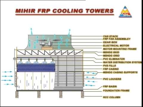 Paharpur Cooling Towers Catalogue In Pdf
