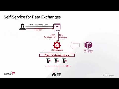 Digital MFT Data Exchange Pattern Demo | Managed File Transfer
