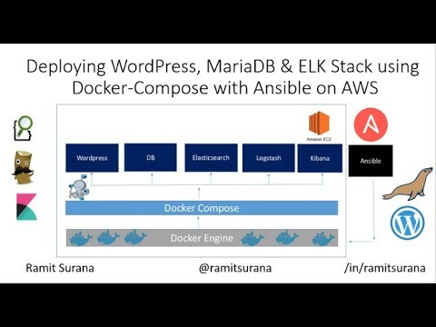 Using Ansible to setup Wordpress, MariaDB & ELK Stack on a AWS EC2 instance  with Docker Compose