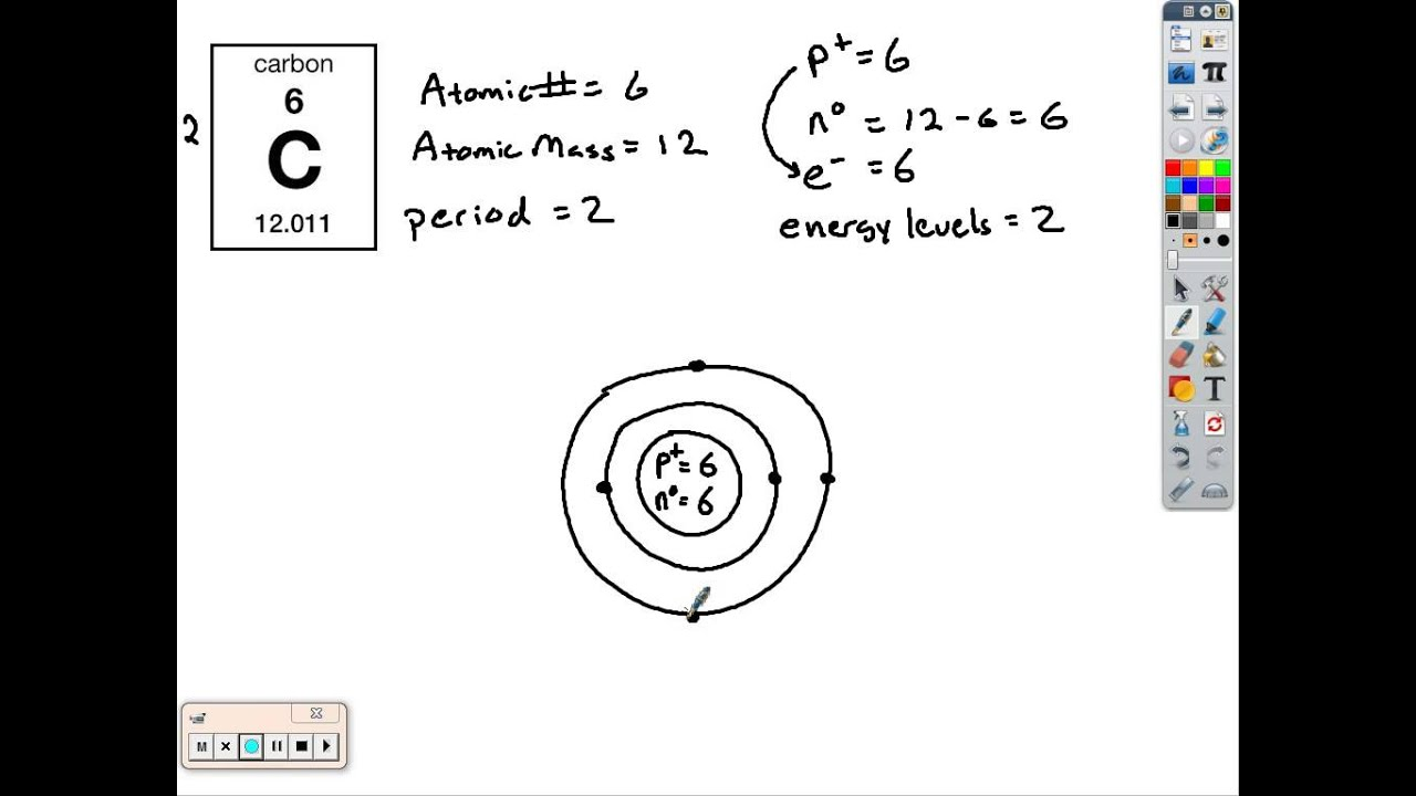 What Is A Bohr Rutherford Diagram Volleyball 4 2 Offense Simple Model Examples Youtube