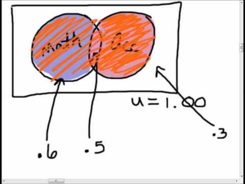 Finite Mathematics - Probability measures