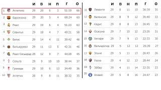 Футбол Чемпионат Испании Ла Лига 29 тур Результаты таблица и расписание
