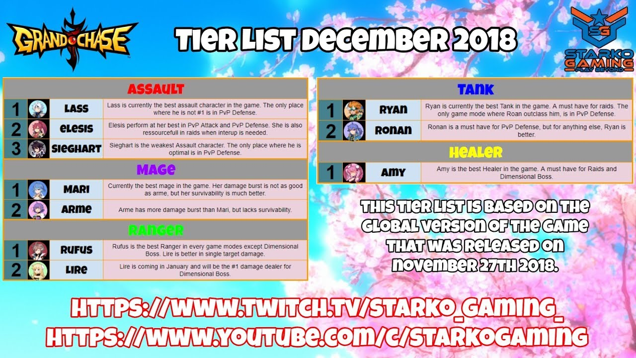 Tier List December 2018 - Grand Chase Global