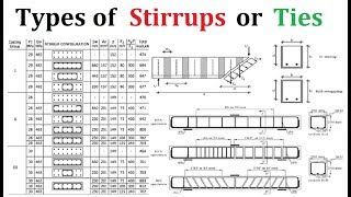 Types of stirrups use in RCC Constructions