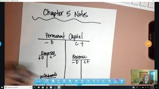 Business Finance - Chapter 5