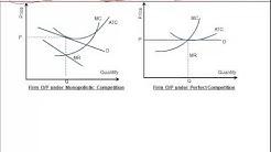Level I CFA® EconomicsTutorial: Relationship of Marginal Revenue , Marginal Cost & Economic Profit