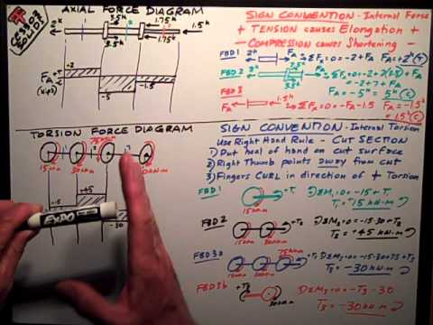Solids Axial & Torsion Force Diagrams - YouTube
