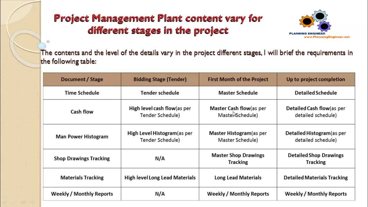 The content of project management plan Planning Engineer course – Project Management Plan