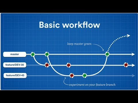 Git Workflow: How To Create Multiple Branches For Releases And Features With Bitbucket - Part 1