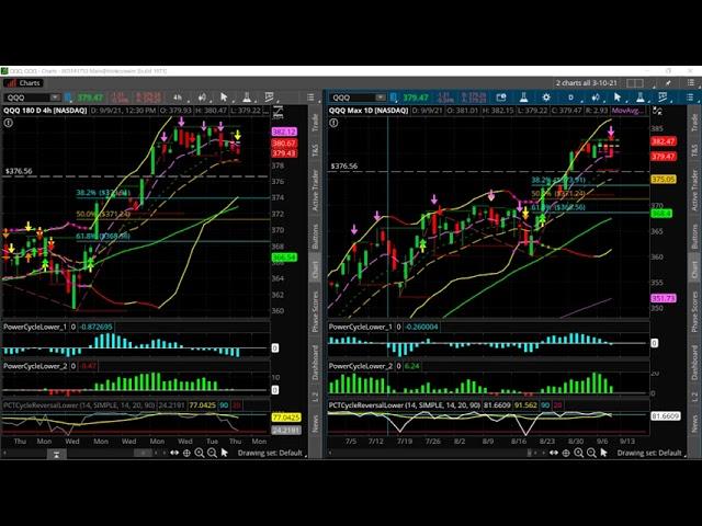 How to Spot & Trade a Potential Market Top [QQQ]