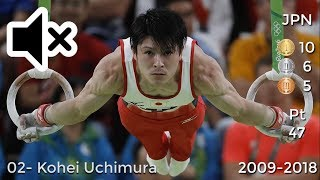 [No Sound] Most Successful Male Gymnasts of All Time - World Championships