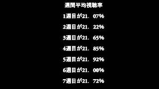 NHK朝ドラ「ごちそうさん」の視聴率が7週連続21%超えました。これは...