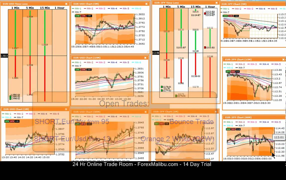Free Forex Trading Course For Beginners In