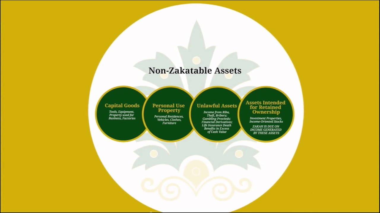 Calculating zakah on modern financial assets updated youtube calculating zakah on modern financial assets updated ccuart Images