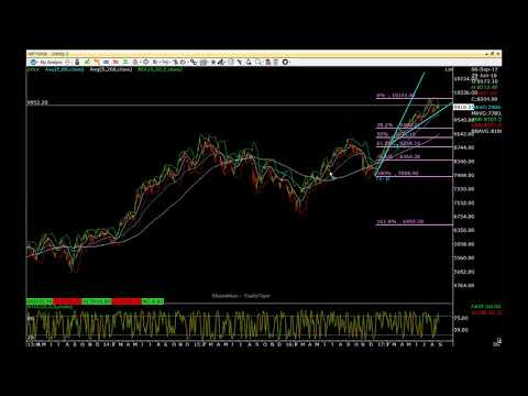 NIFTY SEPTEMBER 2017 -  Stock Market Analysis - Still hold bearish opinion