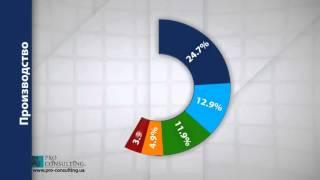 Обзор рынка кондитерских изделий Украины
