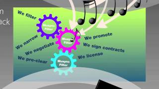 Music Licensing: What Is Musync Music Licensing?