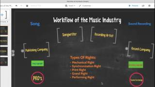 Song and Recording Copyrights Licenses Royalties - Music Industry