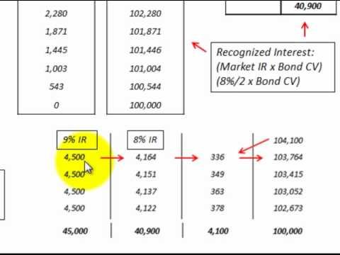 Bond Receivable Issued At Premium Amortization Accounting With