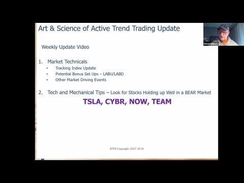 In BEAR Territory!  Art Science Active Trend Trading Dec22