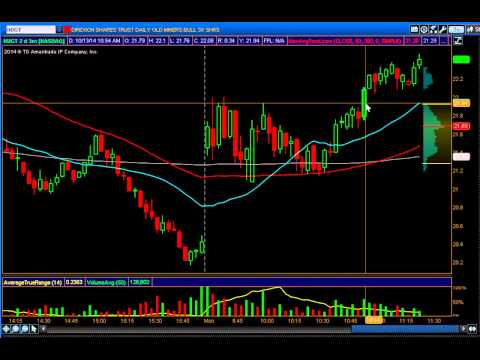 only 20 cents risk trade: NUGT trade idea 10/13/14